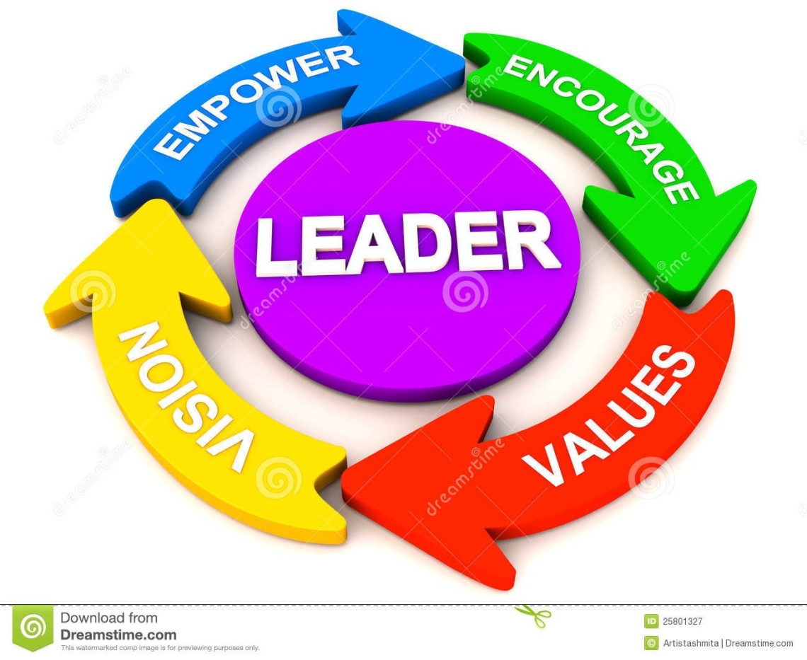 10 Habits That Make a Good Leader